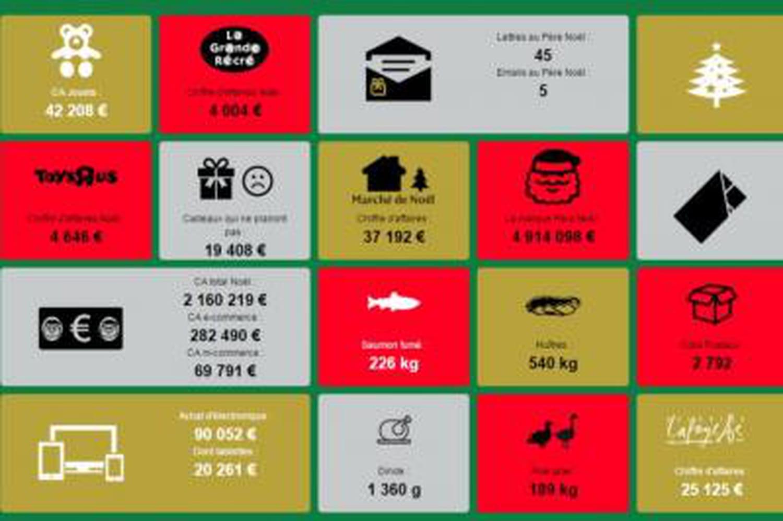 Combien d'achats de Noël sont réalisés en France chaque seconde?