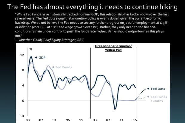 La réserve fédérale a presque tout ce dont elle a besoin pour continuer d'augmenter ses taux