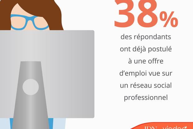 Avez-vous déjà postulé à une offre d'emploi via un réseau social professionnel?