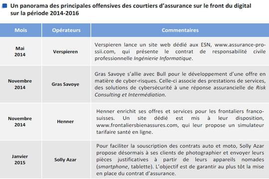 Courtiers d'assurance: les grossistes très offensifs sur le front du digital