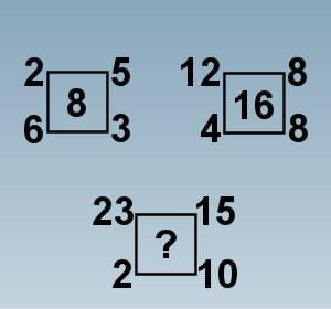 un test basé sur des schémas.