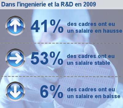 les augmentations de salaire des cadres dans l'ingénierie et la r&d.