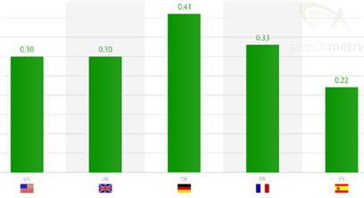 utilisation de schema org par pays