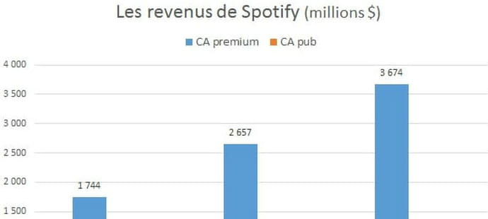 Entrée en bourse de Spotify : ce que l'on apprend
