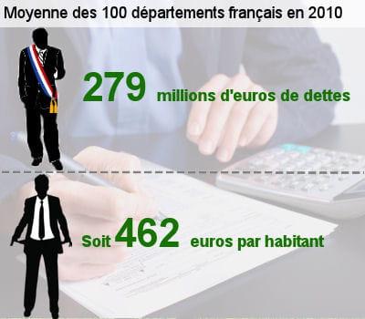 votre département fait-il partie des plus endettés de france ?