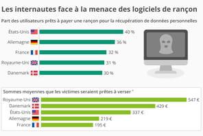 32% des Français paieraient une rançon pour récupérer leurs données piratées