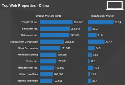 les principaux groupes internet en chine.