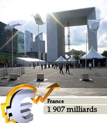 la france est le 5e pays le plus riche du monde, selon les données du fmi.