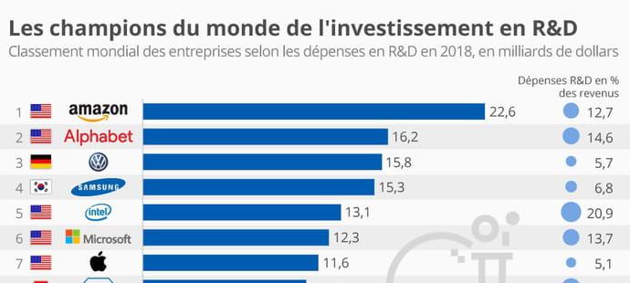 Amazon reste l'entreprise qui investit le plus en R&D dans le monde