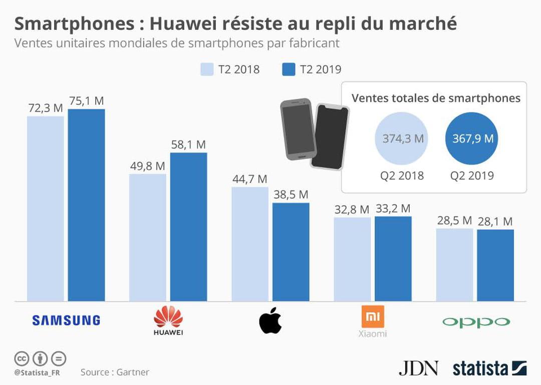 Smartphones : Huawei tire son épingle du jeu malgré le déclin du marché