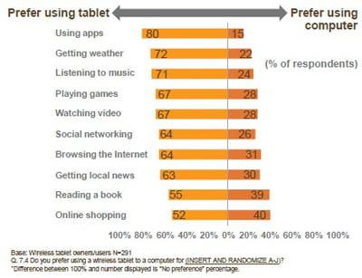 les utilisateurs de tablettes les préfèrent aux ordinateurs pour tous les usages