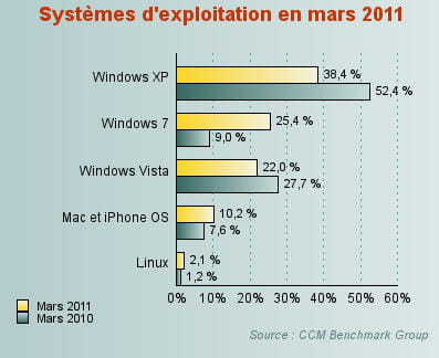windows vista a accéléré sa chute en mars 2011