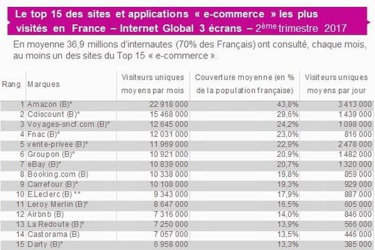 Top 15de l'e-commerce français en audience