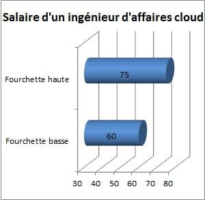 salaire brut approximatif d'un ingénieur d'affaires cloud, en milliers d'euros