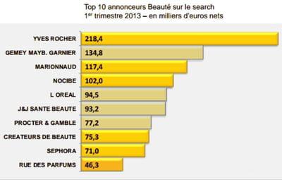 les 10 plus gros annonceurs du secteur beauté au 1er trimestre 2013.