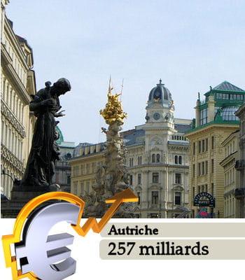 l'autriche est le 36e pays le plus riche du monde.