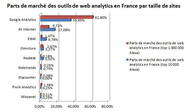 parts de marchã© des outils de web analytics en france par taille de sites