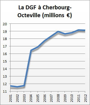 la dotation globale de fonctionnement de 2001 à 2012.