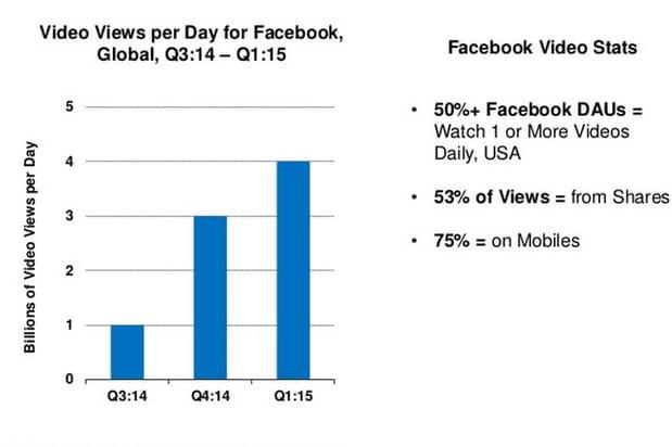 L'inventaire vidéo de Facebook explose, porté par l'arrivée de l'autoplay