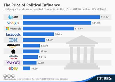 lobbying2013