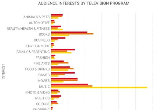 TV : Comment les conversations sur Twitter contribuent à affiner le profil des téléspectateurs