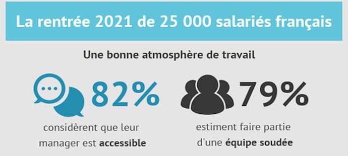 Télétravail, équilibre vie pro/vie perso… 25000salariés français racontent 2021