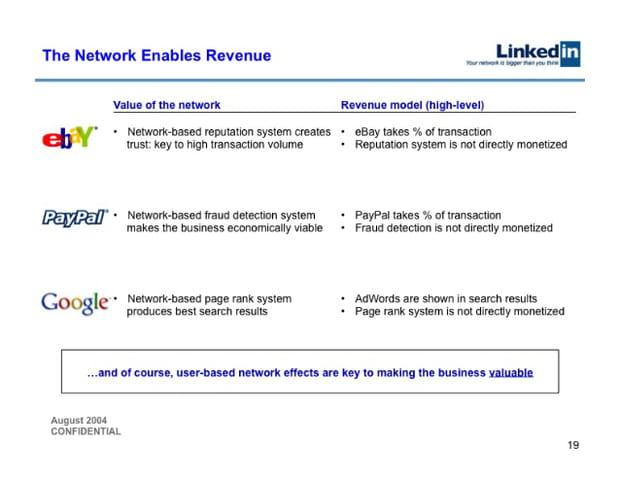 Le réseau crée la valeur