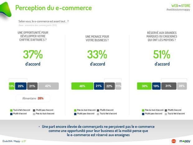 Perception du e-commerce