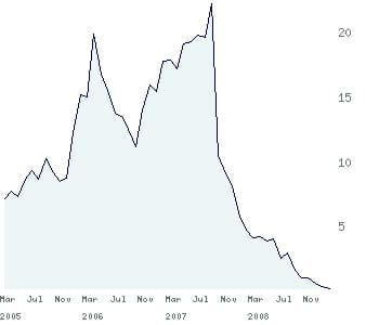 le cours de conergy depuis 2005.
