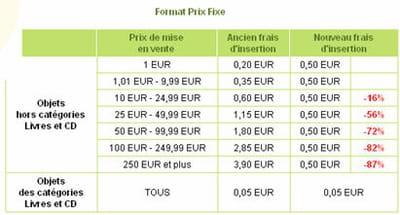 grille de tarifs des frais d'insertion à prix fixe