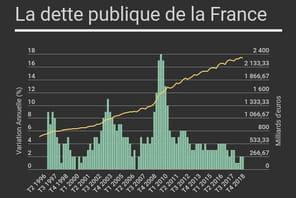 La dette publique de la France en hausse au 1er trimestre 2019