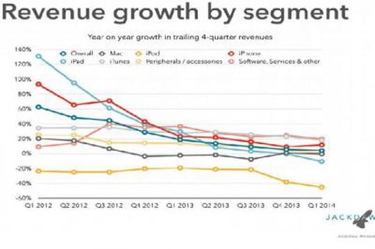 Les ventes d'iPad s'érodent, Apple peine à trouver un relais de croissance