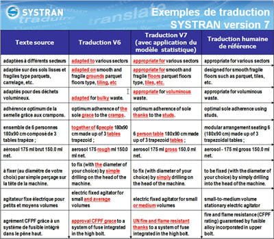 exemple de traductions obtenues depuis le logiciel