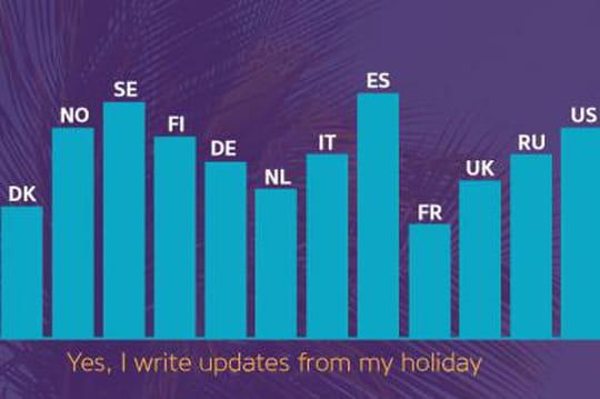 Infographie : comment les vacanciers utilisent les réseaux sociaux ?