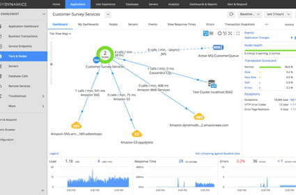 7 solutions de monitoring pour le cloud public