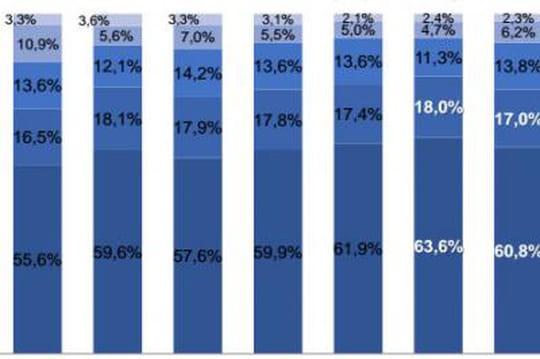 Internet mobile : à quelle fréquence les internautes se connectent-ils ?