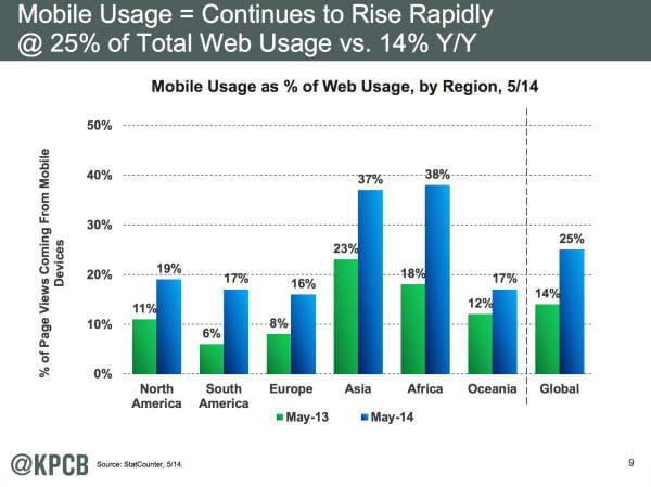 Mobiles : usages par région