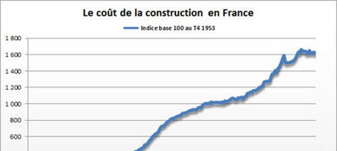 Indice du coût de la construction(ICC) 2016: en hausse au 4e trimestre