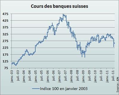 l'indice suisse reflète la moyenne des cours de ubs, crédit suisse et la banque