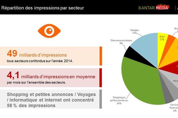 Impressions par secteur
