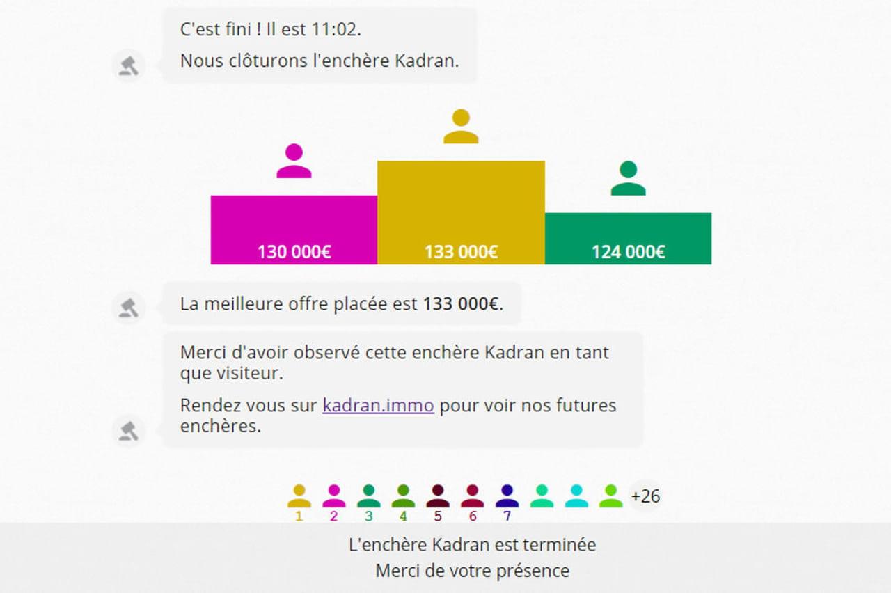Kadran La Start Up Qui Met Les Pros De L Immo Aux Enchères