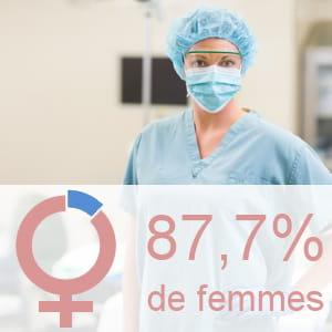 part des femmes parmi les infirmiers.