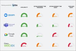 Classement de la visioconférence: Zoom et Microsoft Teams premiers ex aequo