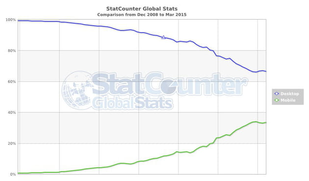statcounter comparison ww monthly 200812 201503