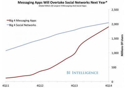 le top 4 des applis de messagerie instantanée rattrape le top 4 des réseaux