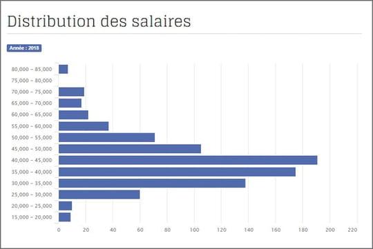 PHP: la progression des salaires se tasse en 2018