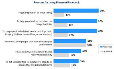 en matière de social-shopping, pinterest est pour l'instant devant.