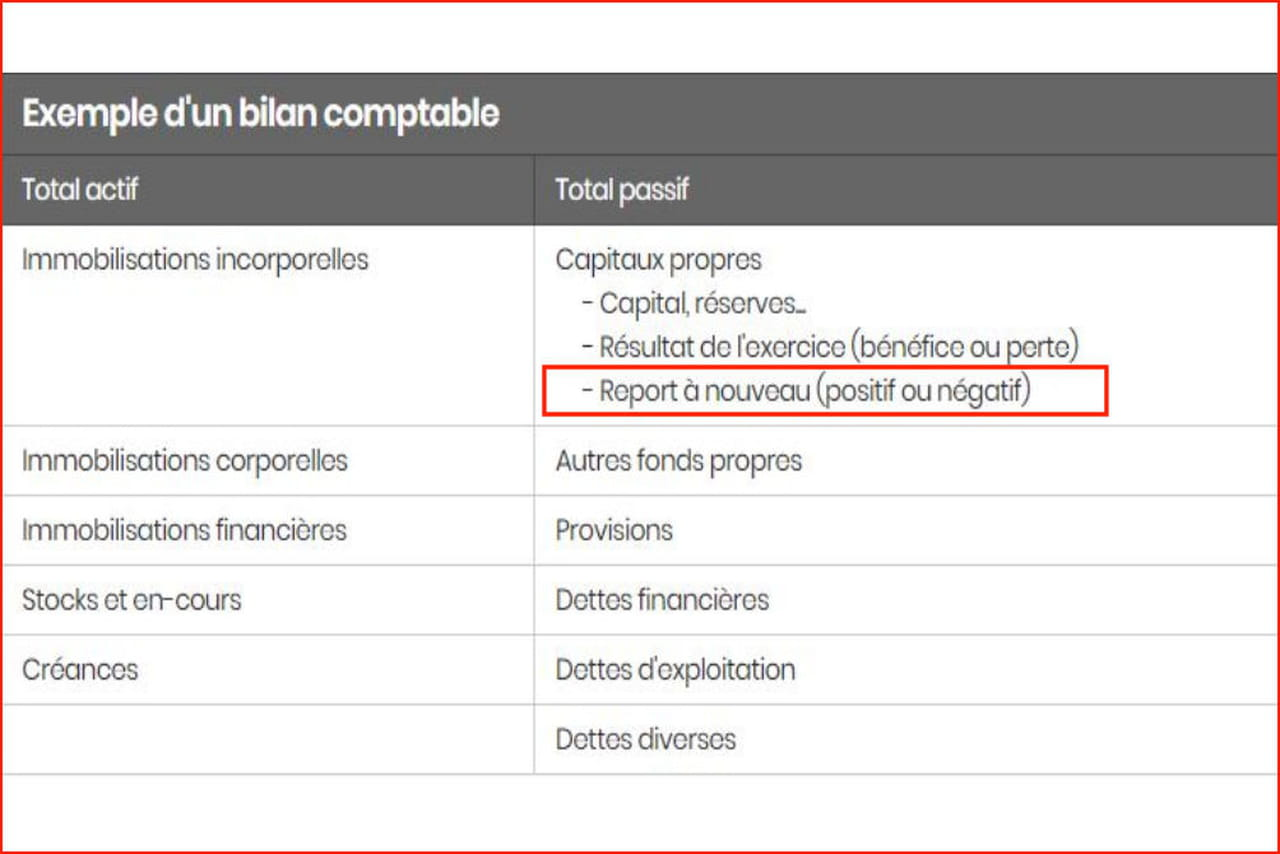 Report A Nouveau Definition Calcul Negatif