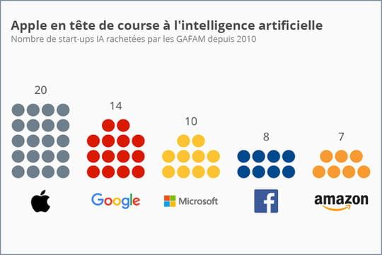 Apple, le Gafam ayant acquis le plus de start-up dans l'IA depuis 2010
