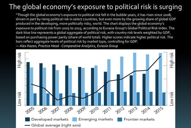 L'exposition de l'économie mondiale au risque politique monte en flèche